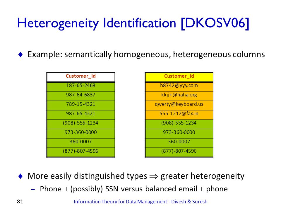 Heterogeneity Identification [DKOSV06]